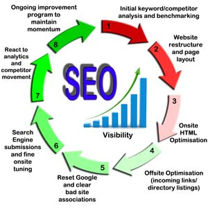 Saxon Websites has the experience to optimize your website correctly and safely